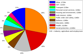 Federal Budget Pie Chart 2009 2009 United Kingdom Budget Revolvy