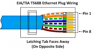 cat5e wire diagram series simple wiring diagram site new of ethernet cat5e cable wiring diagram cat5 patch third level cat5e b diagram cat5e wire diagram series