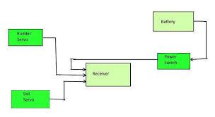 x3ucav wiring diagram,ucav \u2022 swissknife co Sail Switch Schematics x3 ucav wiring diagram internet of things diagrams x3ucav wiring diagram sail switch wiring diagram one Simple Switch Schematics