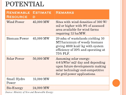 renewable energy in status and future prospects  renewable energy 11 potential renewable estimate remarks resource