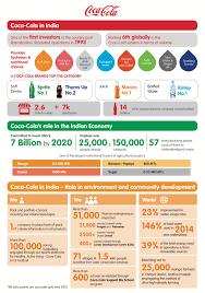 Coca Cola Corporate Structure Chart Coca Cola Worldwide And In India Coca Cola India