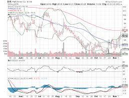 Jcpenney Stock Price Chart 3 Big Stock Charts Walt Disney Co Dis Nvidia Corporation