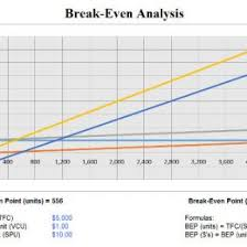 Break Even Graph Template Download Breakeven Analysis Excel Template Exceldatapro