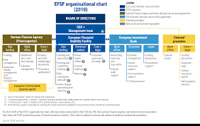 Eib Organisation Chart 6 All Eyes On Luxembourg Lets Do This European