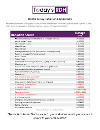 Radiation The Importance Of Dental X Rays Prohealth Dental