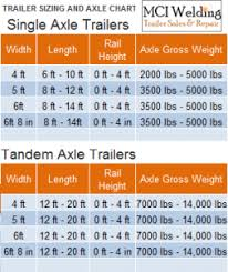 Utility Trailer Weight Chart Trailer Sizing And Axle Chart Trailers For Sale Chart
