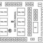 fuse box diagram fuse box on a 2003 ford expedition with relays ford expedition 2000 fuse box diagram fuse box diagram 1996 2006 ford expedition fuse box diagram and relay location fuse