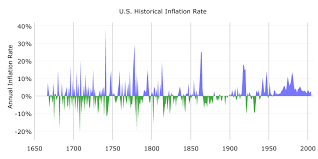 Annual Inflation Rate Chart 1 In 1635 2019 Inflation Calculator