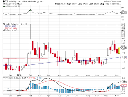 Golden Cross In The Vix Could Signal More Trouble Ahead