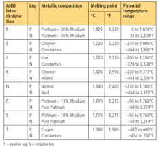 Thermocouple Range Chart Automation Basics High Temperature Measurement Basics Isa