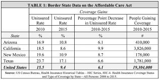 access health insurance tucson az raipurnews