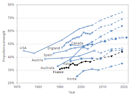 Obesity And The Economics Of Prevention Fit Not Fat
