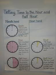 Telling Time Anchor Chart Anchor Chart Telling Time To The Hour And Half Hour Math