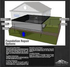 foundation repair los angeles. Brilliant Angeles Foundation Repair Methods For Foundation Repair Los Angeles U