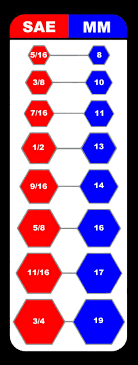 10 Inquisitive Box Wrench Sizes Chart