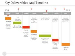 Timeline Slides In Powerpoint Key Deliverables And Timeline Ppt Powerpoint Presentation
