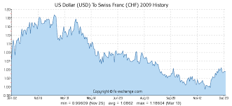 Us Dollar Usd To Swiss Franc Chf History Foreign