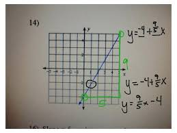 find slope and y intercept from equation math most viewed thumbnail find an equation find the