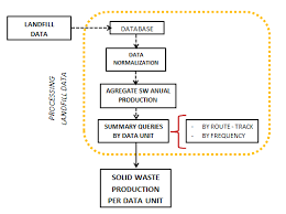 Flow Chart For Landfill Waste Disposal Log Data