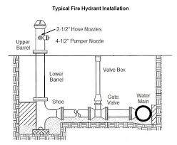 Fire Hydrant Coefficient Chart Modeling A Fire Hydrant Engineered Software Knowledge Base