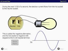 alternating current circuit. electronics tutorials ac current flow alternating circuit
