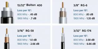 Rf Cable Loss Chart Complete Guide To Understanding Coaxial Cable