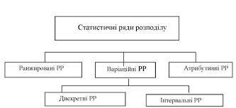 АНАЛІЗ РЯДІВ РОЗПОДІЛУ Поняття про статистичні ряди розподілу  Схема 1 Схемастатистичних рядів розподілу