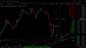 Bitcoin Candlestick Chart Bitcoin Candlestick Analysis Tails