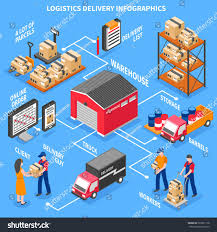 Warehouse Design Online Logistics And Delivery Infographics Layout With Client
