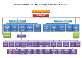 Malaysian Government Organization Chart Accountant Generals Department Of Malaysia Agd