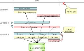 Библиотека sap Информационная система Разграничение на дату баланса Контрольная дата учитывается