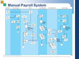 payroll cycle flowchart - flowchart in word