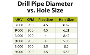 How Does Uphole Velocity Work For Drilling Jobs 2018 08