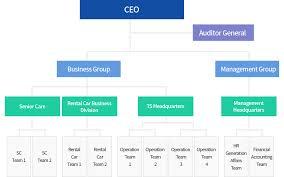 Operation Organization Chart Jungbu Corporation