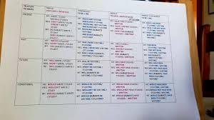 Verbal Tenses Chart