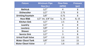 Velocity Of Water Through A Pipe Chart Domestic Water Piping Design Guide How To Size And Select