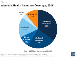 figure 1 women s health insurance coverage 2016