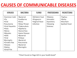 Chicken Disease Chart Ppt Communicable Diseases Powerpoint Presentation Free