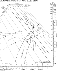 Acid And Base Chart Figure 2 From A New Representation Of Acid Base Disturbances
