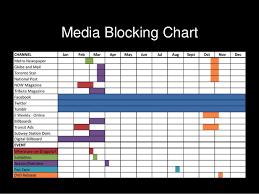 Media Blocking Chart 2019