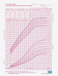 Who Preterm Growth Chart 63 Explanatory Growth Chart Calculater
