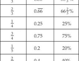 Fractions Decimals Percents Worksheets Fraction Decimal Percent ...