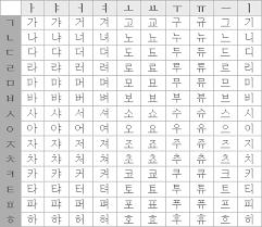 Korean Characters Chart Zkorean Structure Of Hangul