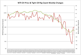 North America Rig Count Chart Oil Prices Dont Change Because Of Rig Count February 28