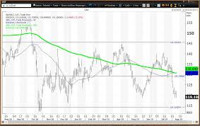 Caterpillar Stock Price Chart Caterpillar Has Become Cheap And Offers Solid Dividend