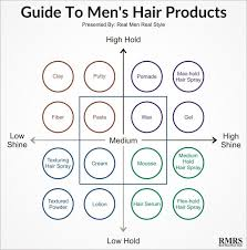 Mens Hair Types Chart Hair Products For Men Explained Styling Options For Your
