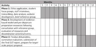 Gantt Chart Dissertation Proposal College Entrance Essays For Sale Partners Training For
