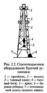 Геология Бурение нефтяных и газовых скважин Отчет по практике  Буровая вышка предназначена для подъема и спуска бурильной колонны и обсадных труб в скважину удержания бурильной колонны на весу во время бурения