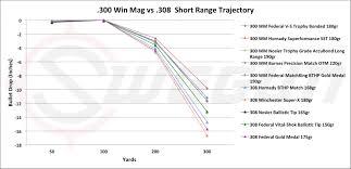 270 Long Range Ballistics Chart 54 Punctual Bullet Drop Chart For 30 06