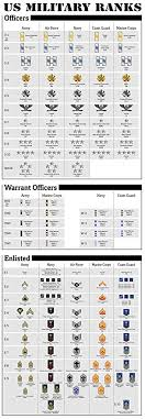 Military Pay Chart Navy Us Military Ranks Large Poster Print Army Navy Marines Air Force